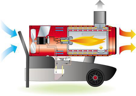 » Altura: » Comprimento: » Diâmetro: » Peso: 71 kg » Ignição: elétrica 220 V » Ventoinha: elétrica 220 V » Potencia: 40.000 kcal/h » Caudal de ar: 2000 M3/H » Btu's: 170.000 » Corrente: 220 V » Nível de ruido: 100 decibéis » Deposito: 70 Litros » Combustível: diesel » Área recomendada: 500 m3
